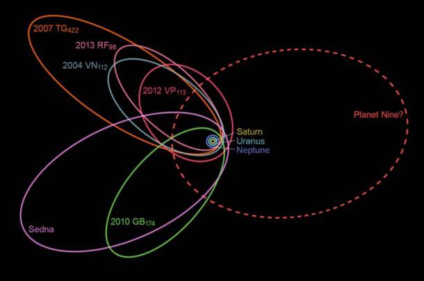 Необычно близко расположенные орбиты шести наиболее удаленных объектов в поясе Койпера указывают на существование девятой планеты, чья гравитация влияет на их траектории движения.