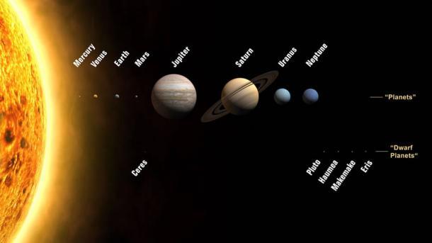 Планеты и малые планеты Солнечной системы