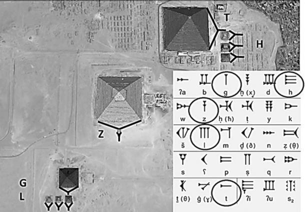 Связь между пирамидами и клинописным письмом шумерского алфавита. (Изображение автора)